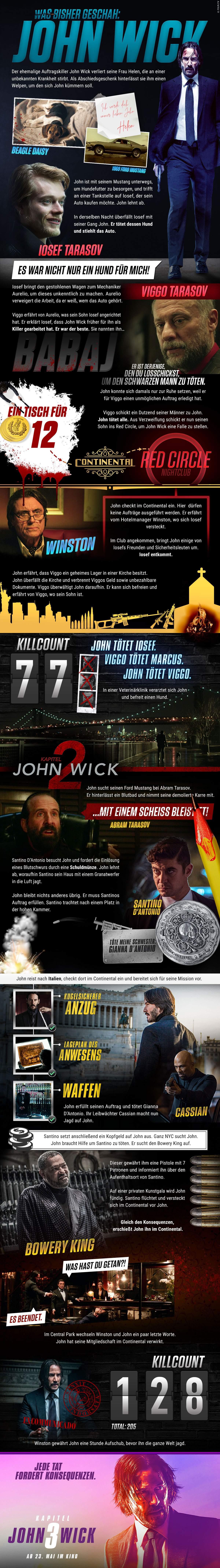 John Wick Recap
